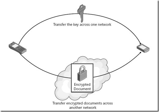 Processo simétrico de criptografia