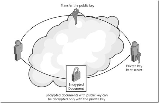 Processo assimétrico de criptografia