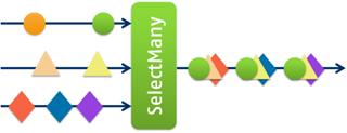selectMany2