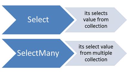 selectMany3